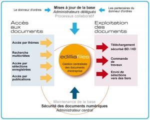 Centralisation de la gestion et de la diffusion des éléments de communication numériques