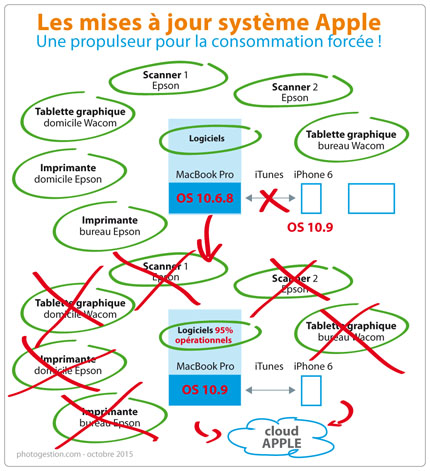 Les mises à jour système Apple ; OS 10.9 un formidable propulseur pour la consommation forcée !