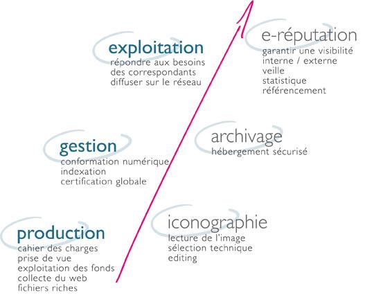 Analyse Et Organisation De L Image En Entreprise Gestion Ple